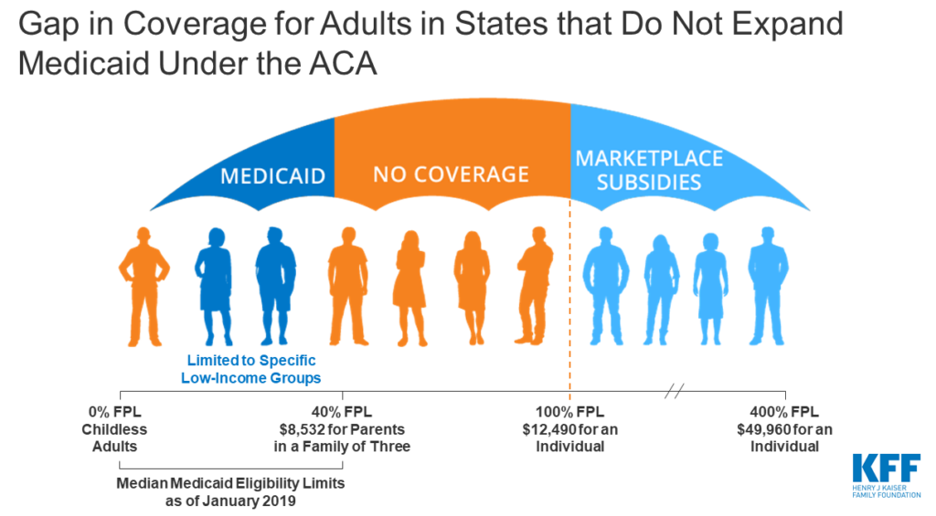 Figure Shows Gap in Coverage for Adults in States that Do Not Expand Medicaid Under the ACA. Source: Kaiser Family Foundation.